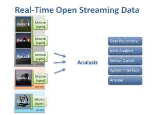 FishEye simplifies data handling in complex systems