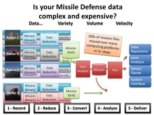 Missile Defense Data Complex and Expensive
