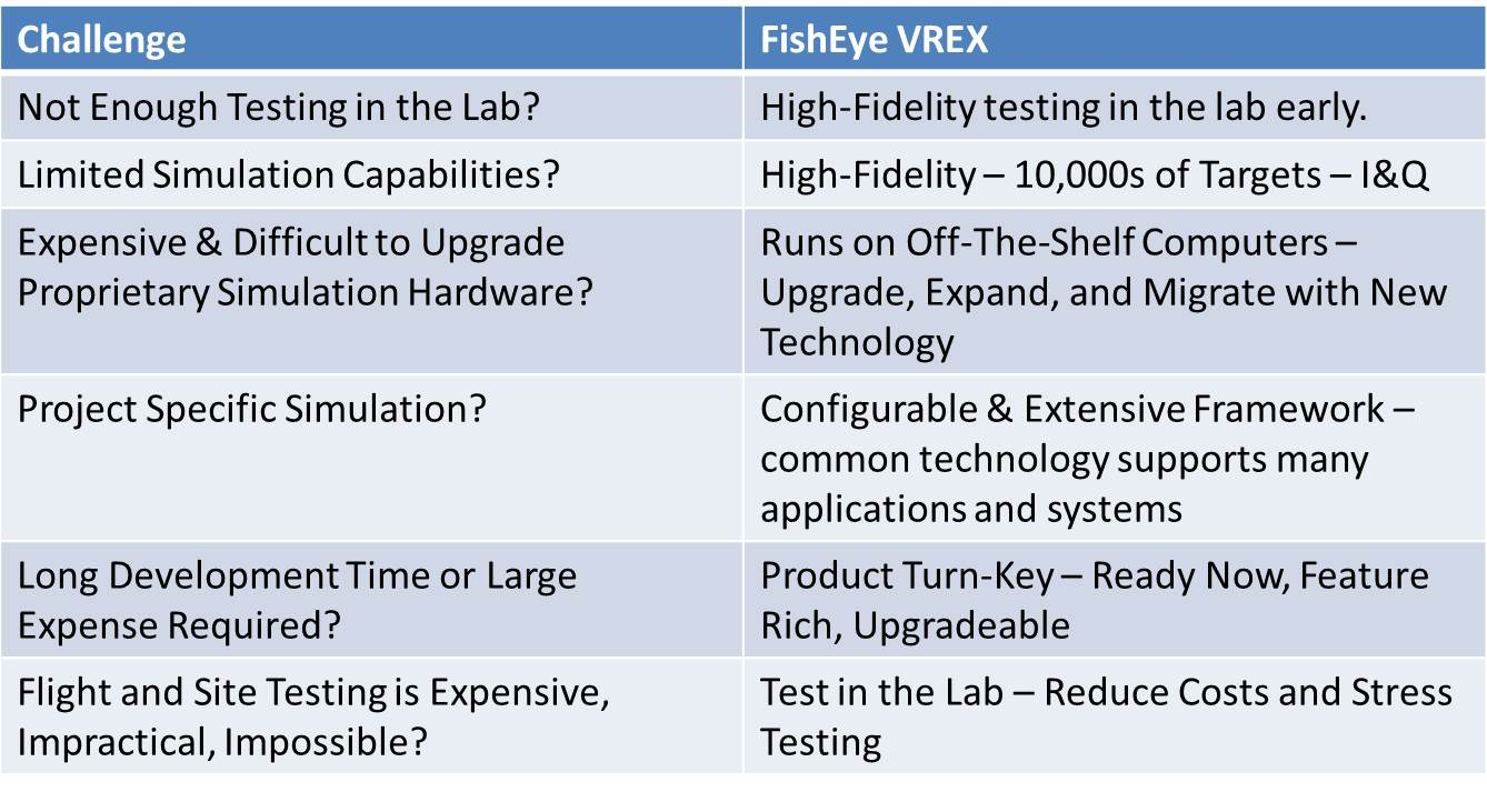 VREX Benefits Table