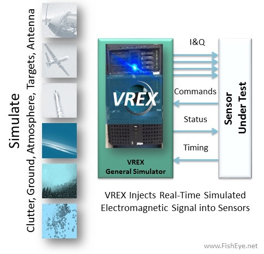 VREX Models the Environment and simulates the RF impact.
