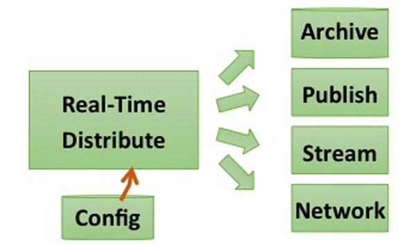 distribute-data-real-time