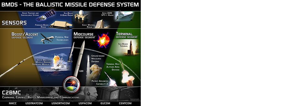 Missile Defense Agency selects Raytheon and FishEye